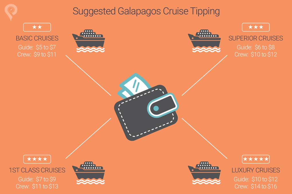 Tipping-in-Galapagos-and-Ecuador
